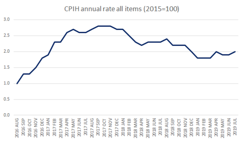 CPIH annual rate all items (2015=100)
