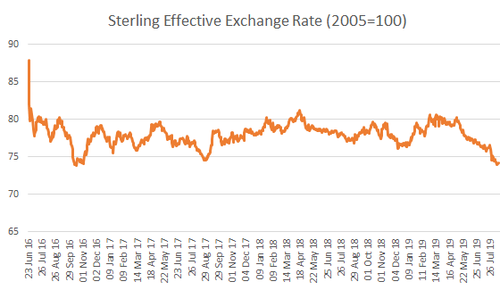Sterling Effective Exchange Rate (2005=100)